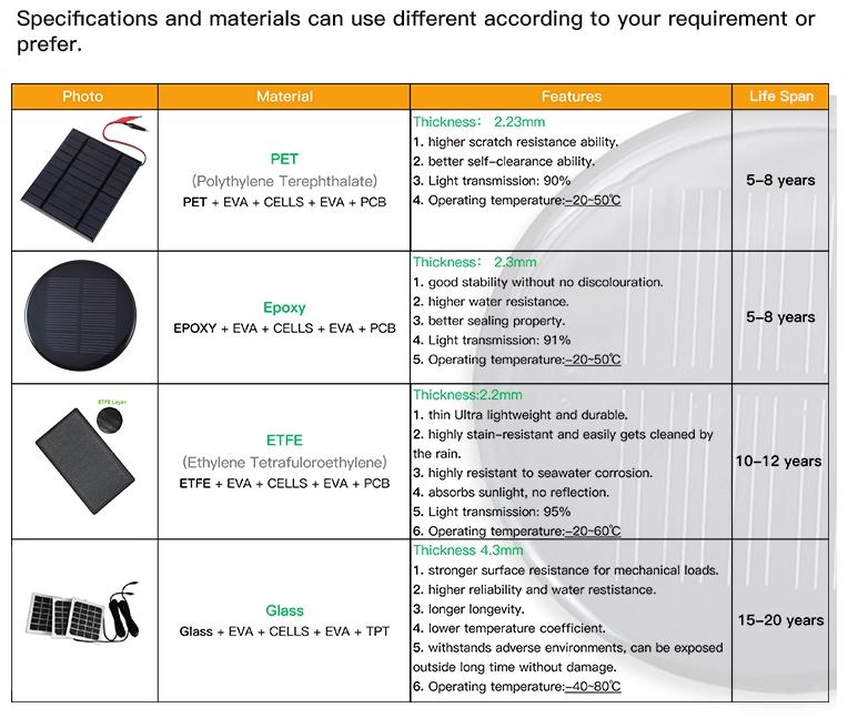 Pet and Expoy solar panel materials