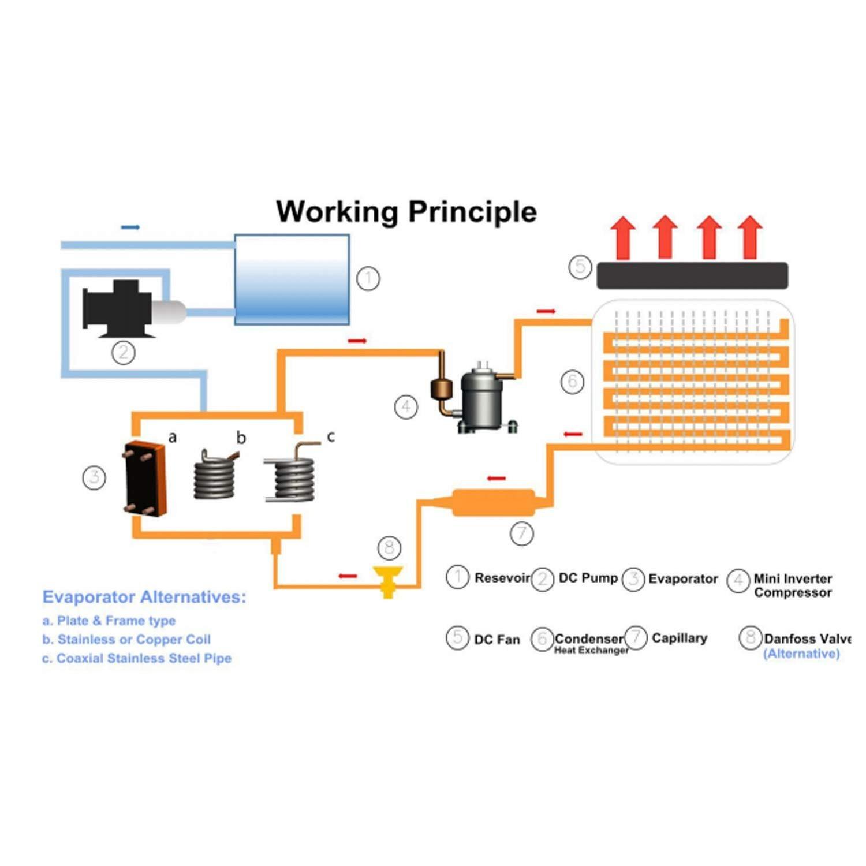 working-principle