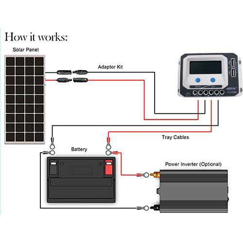 Camping solar panel works